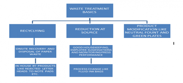 Waste treatment basics
